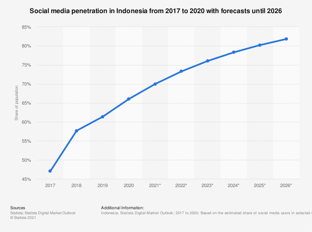 Statistic: Social network user penetration in Indonesia from 2017 to 2023 | Statista