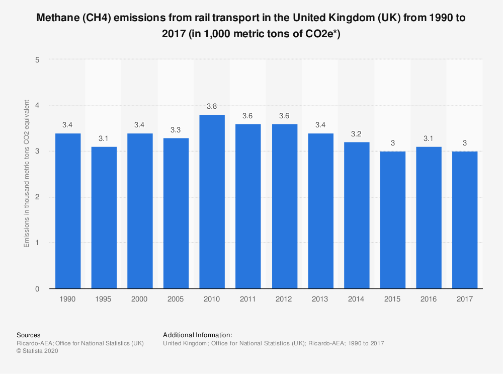 Statistic: Methane (CH4) emissions from rail transport in the United Kingdom (UK) from 1990 to 2017 (in 1,000 metric tons of CO2e*) | Statista