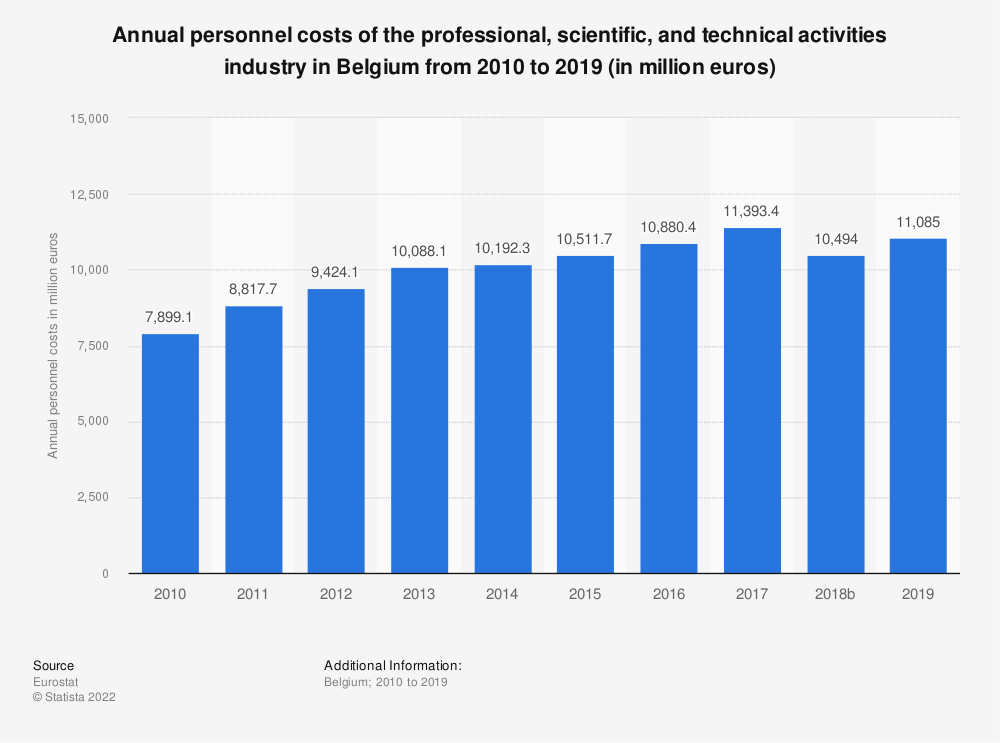 Statistic: Annual personnel costs of the professional, scientific and technical activitiesindustry in Belgium from 2008 to 2016 (in million euros) | Statista