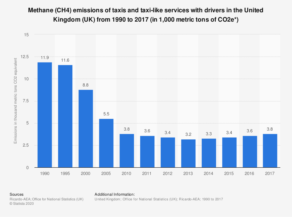 Statistic: Methane (CH4) emissions of taxis and taxi-like services with drivers in the United Kingdom (UK) from 1990 to 2017 (in 1,000 metric tons of CO2e*) | Statista