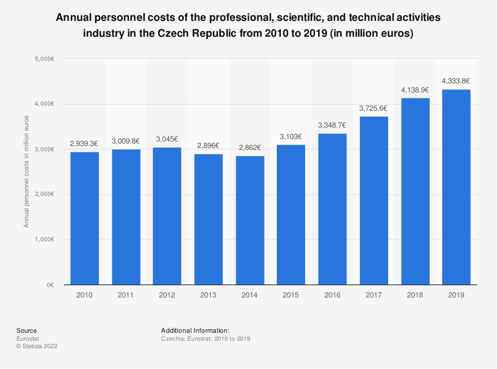 Statistic: Annual personnel costs of the professional, scientific and technical activitiesindustry in the Czech Republic from 2008 to 2015 (in million euros) | Statista