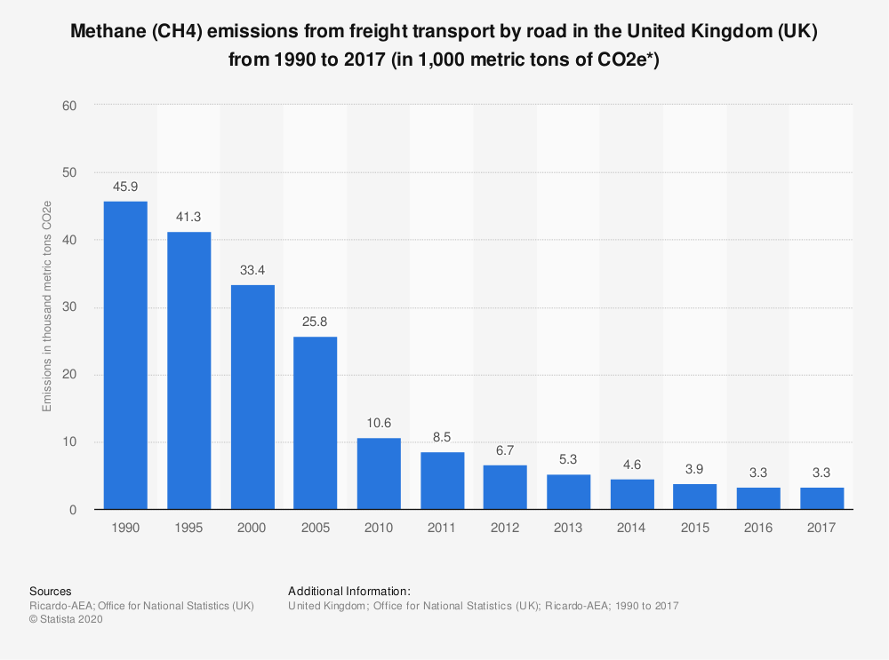 Statistic: Methane (CH4) emissions from freight transport by road in the United Kingdom (UK) from 1990 to 2017 (in 1,000 metric tons of CO2e*) | Statista
