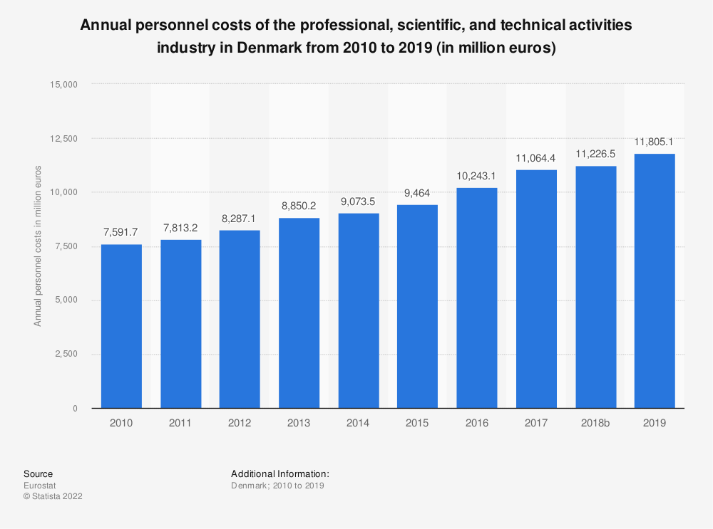 Statistic: Annual personnel costs of the professional, scientific and technical activitiesindustry in Denmark from 2008 to 2016 (in million euros)   Statista
