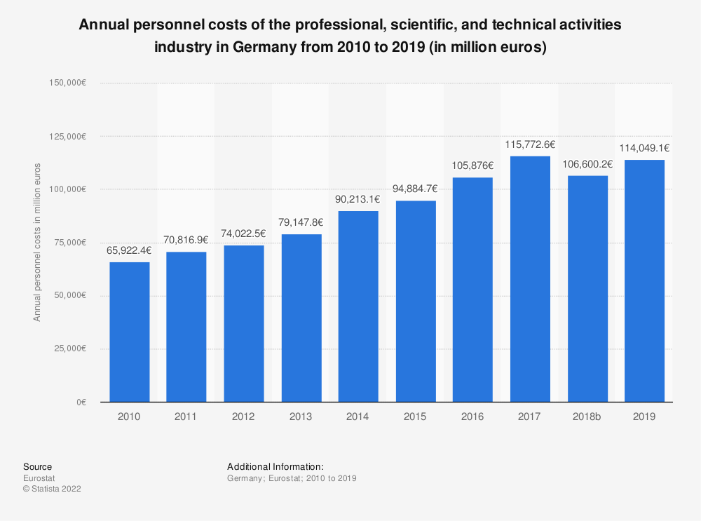 Statistic: Annual personnel costs of the professional, scientific and technical activitiesindustry in Germany from 2008 to 2015 (in million euros) | Statista