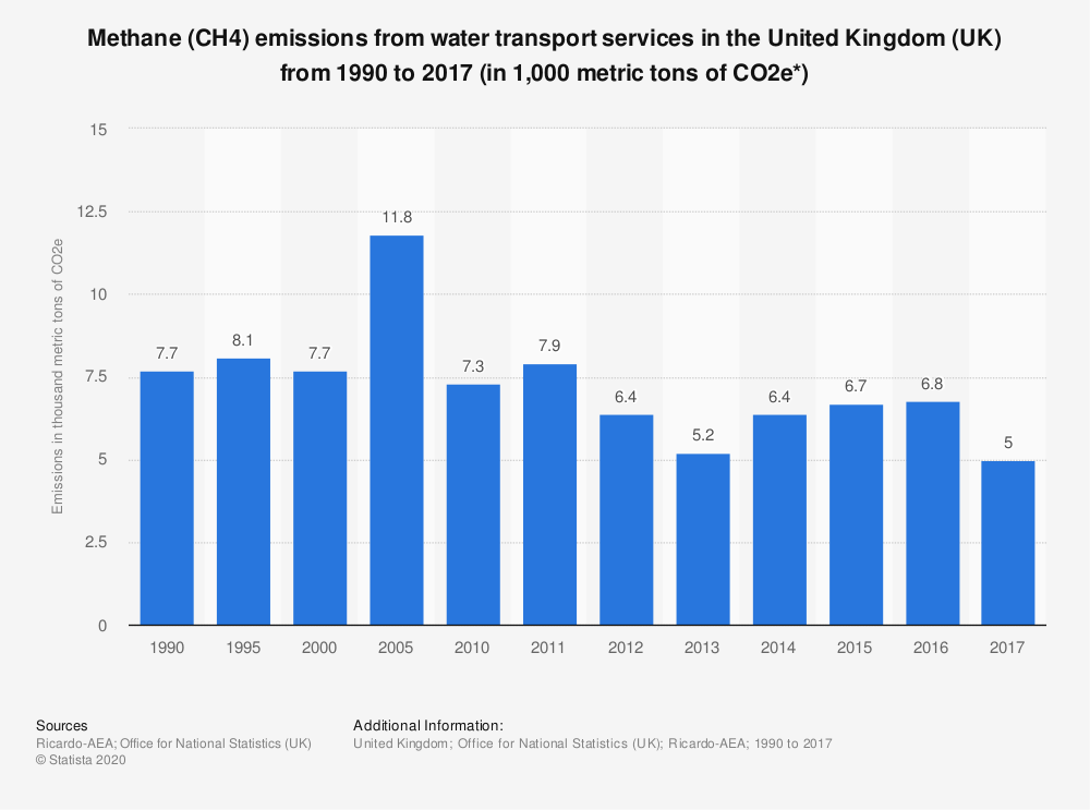 Statistic: Methane (CH4) emissions from water transport services in the United Kingdom (UK) from 1990 to 2017 (in 1,000 metric tons of CO2e*) | Statista