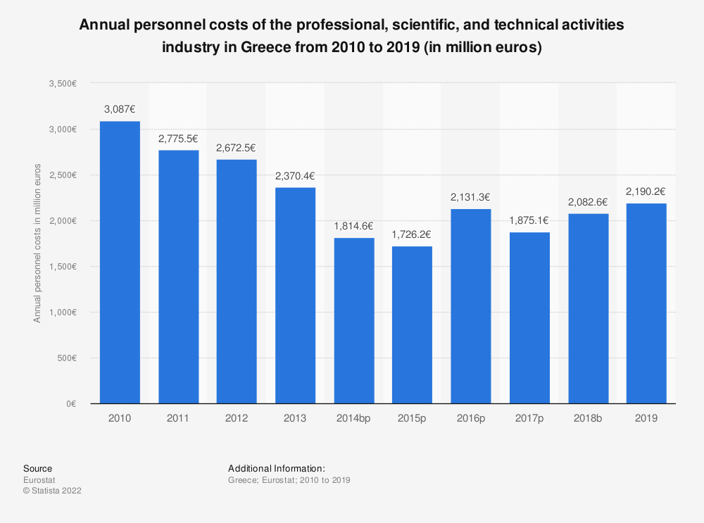 Statistic: Annual personnel costs of the professional, scientific and technical activities industry in Greece from 2008 to 2015 (in million euros) | Statista