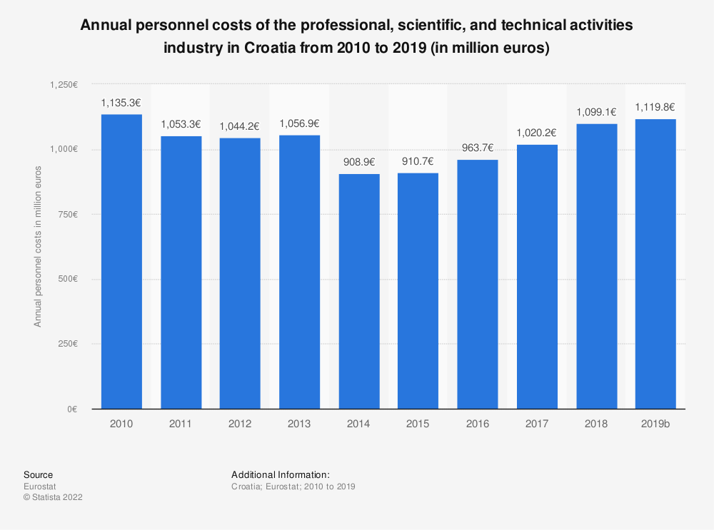 Statistic: Annual personnel costs of the professional, scientific and technical activities industry in Croatia from 2008 to 2015 (in million euros) | Statista