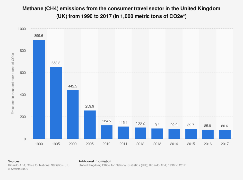Statistic: Methane (CH4) emissions from the consumer travel sector in the United Kingdom (UK) from 1990 to 2017 (in 1,000 metric tons of CO2e*) | Statista