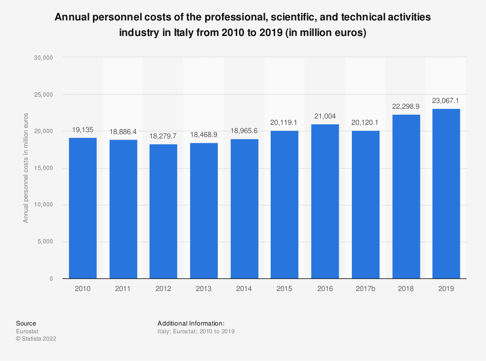 Statistic: Annual personnel costs of the professional, scientific and technical activities industry in Italy from 2008 to 2016 (in million euros) | Statista