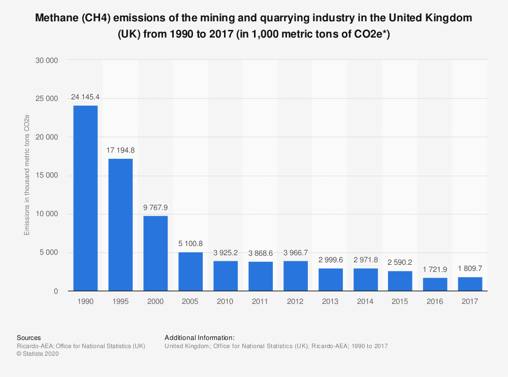 Statistic: Methane (CH4) emissions of the mining and quarrying industry in the United Kingdom (UK) from 1990 to 2017 (in 1,000 metric tons of CO2e*) | Statista