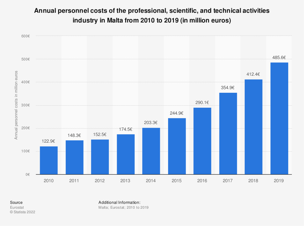 Statistic: Annual personnel costs of the professional, scientific and technical activities industry in Malta from 2008 to 2015 (in million euros) | Statista