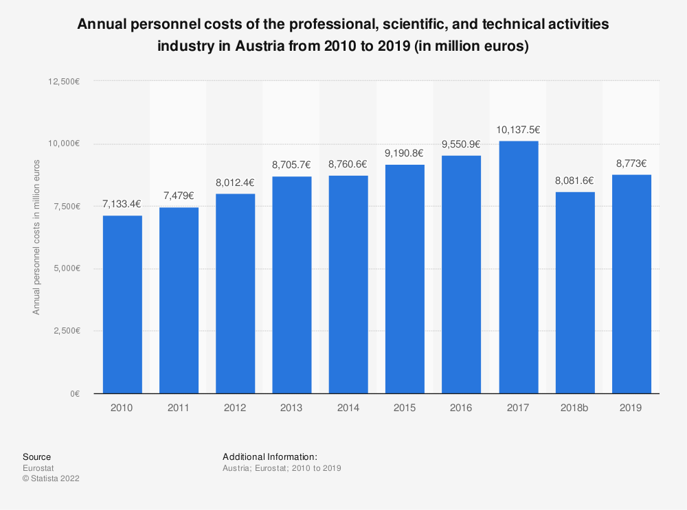 Statistic: Annual personnel costs of the professional, scientific and technical activitiesindustry in Austria from 2008 to 2015 (in million euros) | Statista