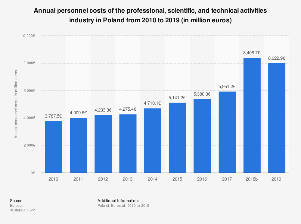 Statistic: Annual personnel costs of the professional, scientific and technical activitiesindustry in Poland from 2008 to 2015 (in million euros) | Statista