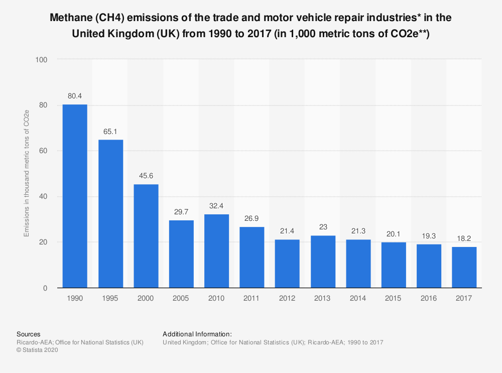 Statistic: Methane (CH4) emissions of the trade and motor vehicle repair industries* in the United Kingdom (UK) from 1990 to 2017 (in 1,000 metric tons of CO2e**) | Statista
