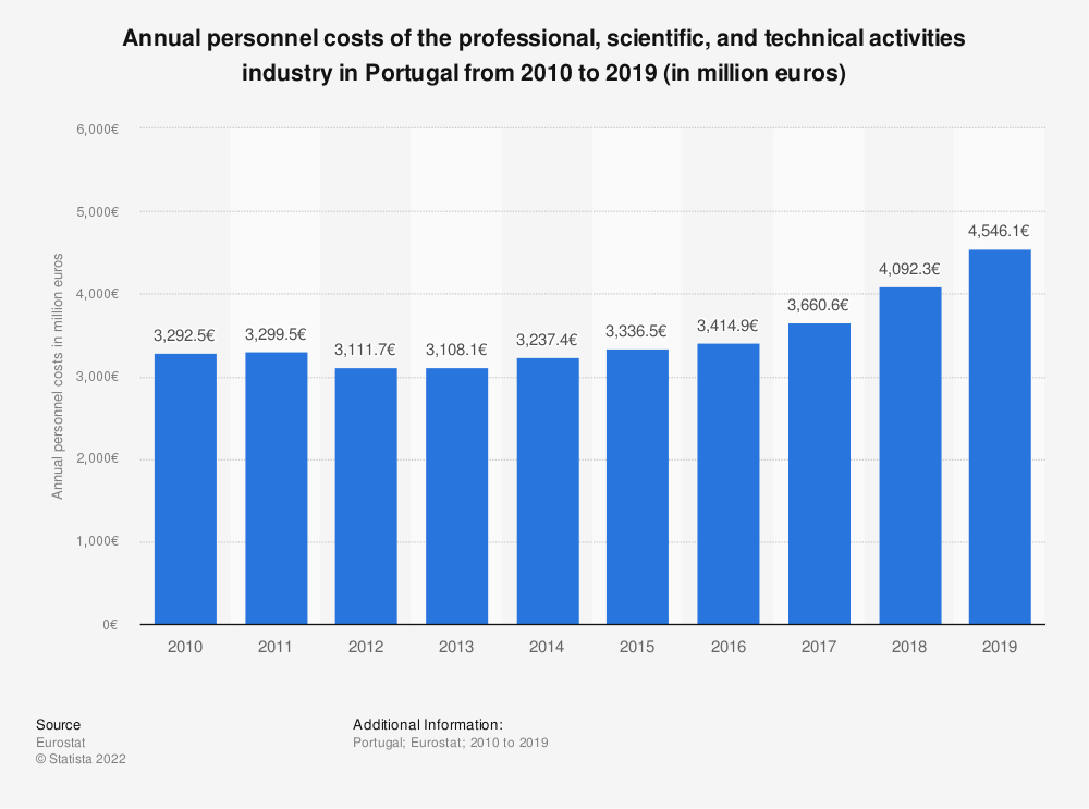 Statistic: Annual personnel costs of the professional, scientific and technical activities industry in Portugal from 2008 to 2015 (in million euros) | Statista