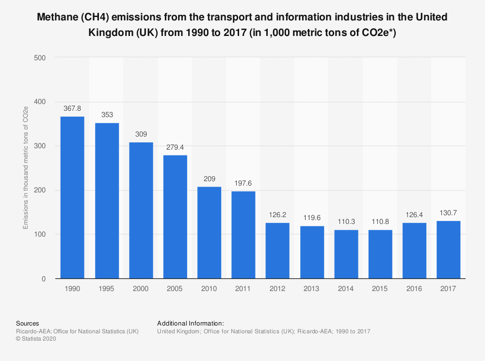 Statistic: Methane (CH4) emissions from the transport and information industries in the United Kingdom (UK) from 1990 to 2017 (in 1,000 metric tons of CO2e*) | Statista