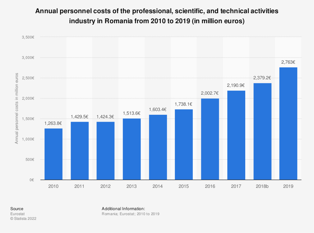 Statistic: Annual personnel costs of the professional, scientific and technical activitiesindustry in Romania from 2008 to 2015 (in million euros) | Statista