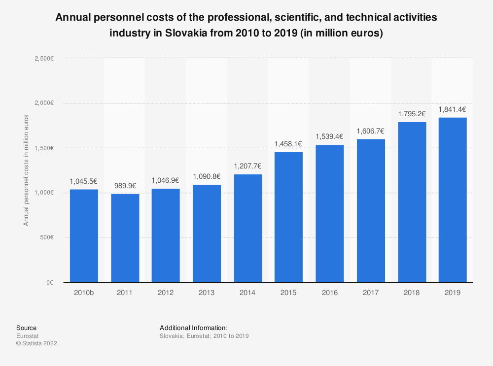 Statistic: Annual personnel costs of the professional, scientific and technical activitiesindustry in Slovakia from 2008 to 2015 (in million euros)   Statista