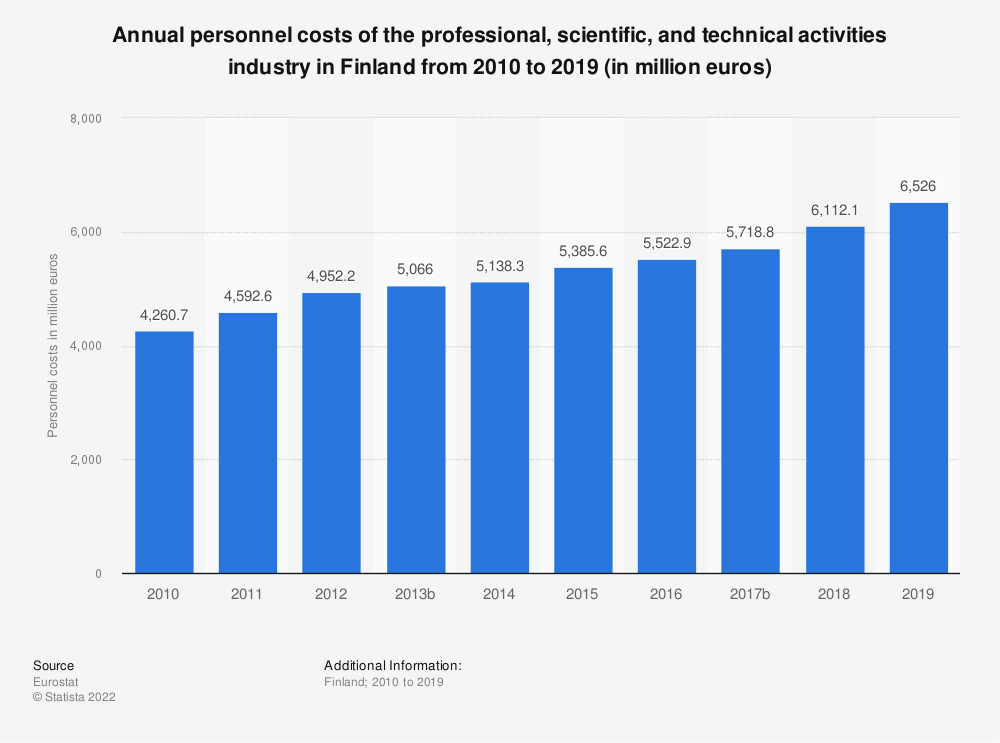 Statistic: Annual personnel costs of the professional, scientific and technical activitiesindustry in Finland from 2008 to 2016 (in million euros) | Statista