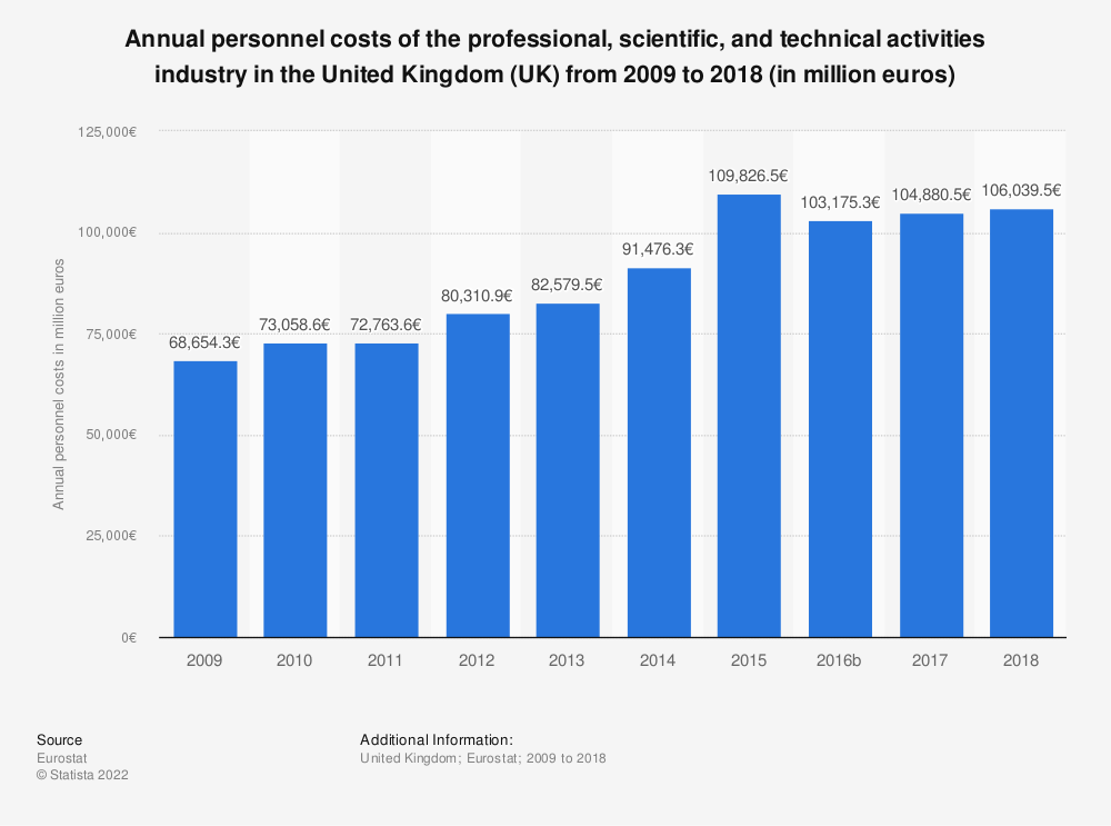 Statistic: Annual personnel costs of the professional, scientific and technical activitiesindustry in the United Kingdom (UK) from 2008 to 2015 (in million euros) | Statista