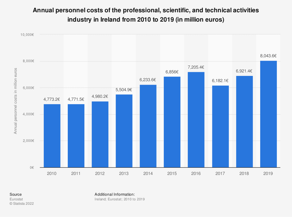 Statistic: Annual personnel costs of the professional, scientific and technical activitiesindustry in Ireland from 2008 to 2015 (in million euros)   Statista