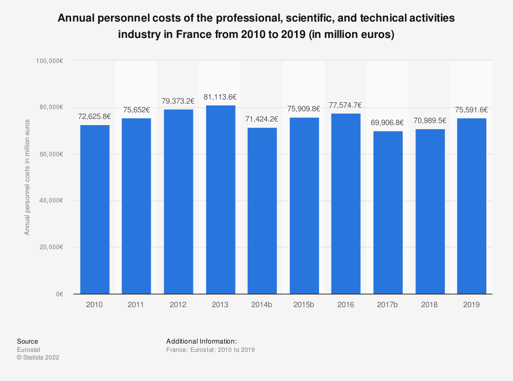 Statistic: Annual personnel costs of the professional, scientific and technical activitiesindustry in France from 2009 to 2015 (in million euros) | Statista