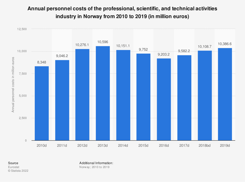 Statistic: Annual personnel costs of the professional, scientific and technical activities industry in Norway from 2009 to 2016 (in million euros) | Statista