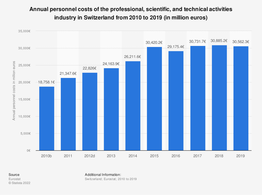 Statistic: Annual personnel costs of the professional, scientific and technical activitiesindustry in Switzerland from 2009 to 2015 (in million euros) | Statista