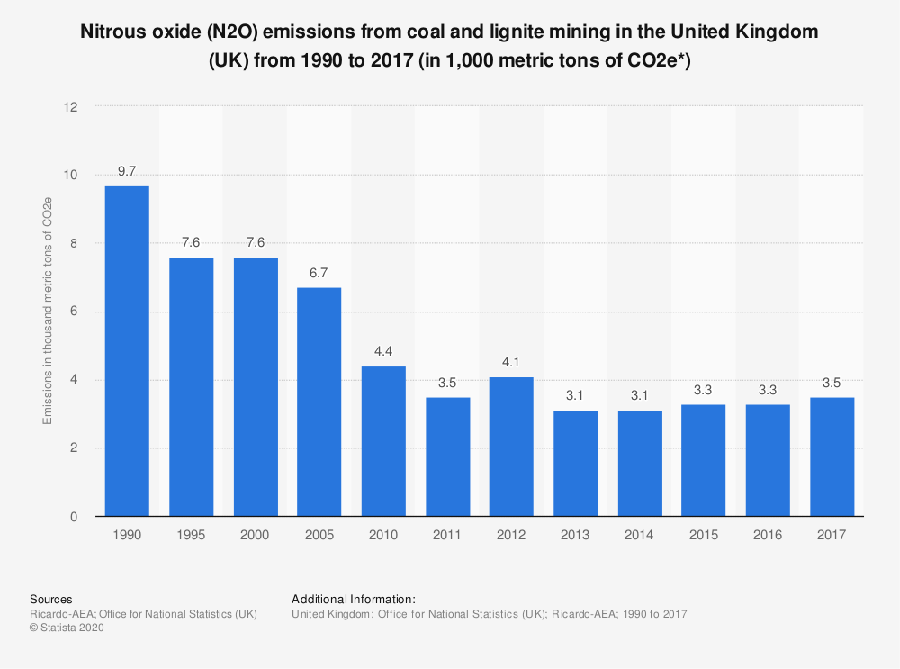 Statistic: Nitrous oxide (N2O) emissions from coal and lignite mining in the United Kingdom (UK) from 1990 to 2017 (in 1,000 metric tons of CO2e*) | Statista