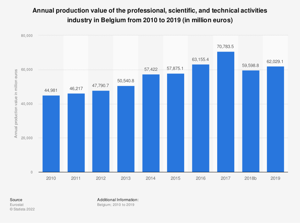 Statistic: Annual production value of the professional, scientific and technical activitiesindustry in Belgium from 2008 to 2016 (in million euros) | Statista