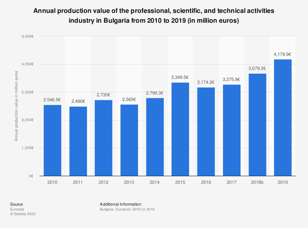 Statistic: Annual production value of the professional, scientific and technical activities industry in Bulgaria from 2008 to 2015 (in million euros) | Statista