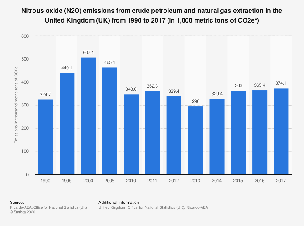 Statistic: Nitrous oxide (N2O) emissions from crude petroleum and natural gas extraction in the United Kingdom (UK) from 1990 to 2017 (in 1,000 metric tons of CO2e*) | Statista