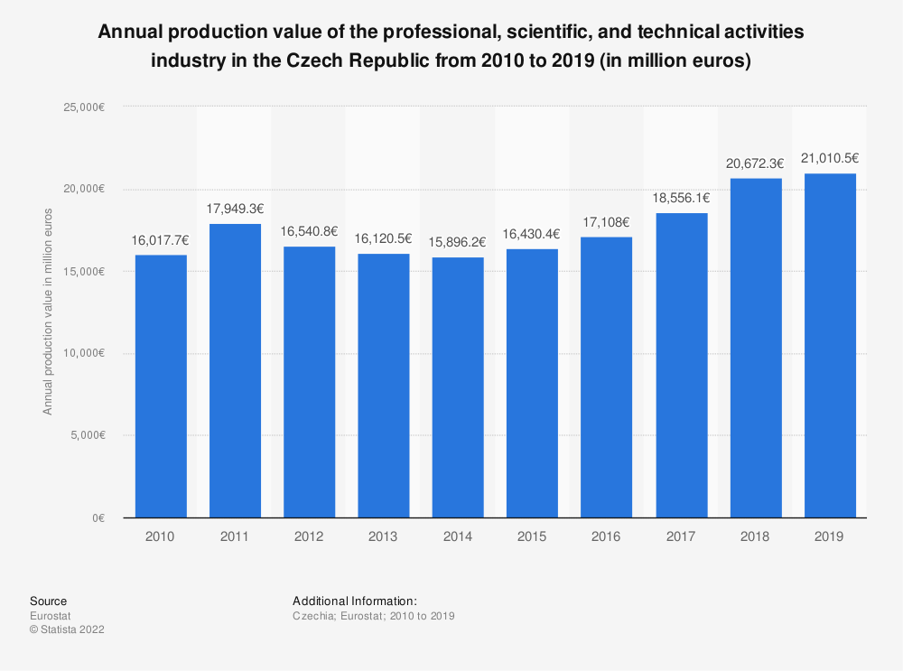 Statistic: Annual production value of the professional, scientific and technical activities industry in the Czech Republic from 2008 to 2015 (in million euros) | Statista