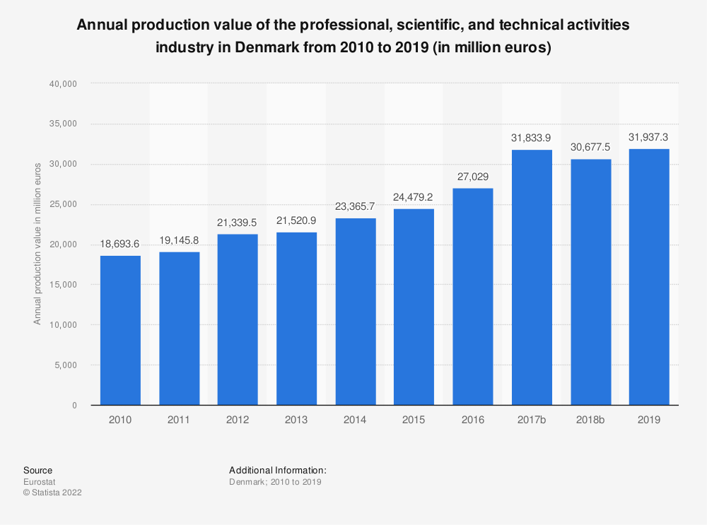 Statistic: Annual production value of the professional, scientific and technical activitiesindustry in Denmark from 2008 to 2016 (in million euros) | Statista