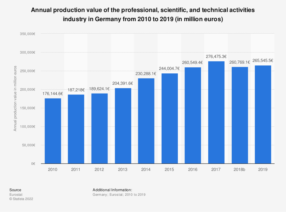 Statistic: Annual production value of the professional, scientific and technical activitiesindustry in Germany from 2008 to 2015 (in million euros) | Statista