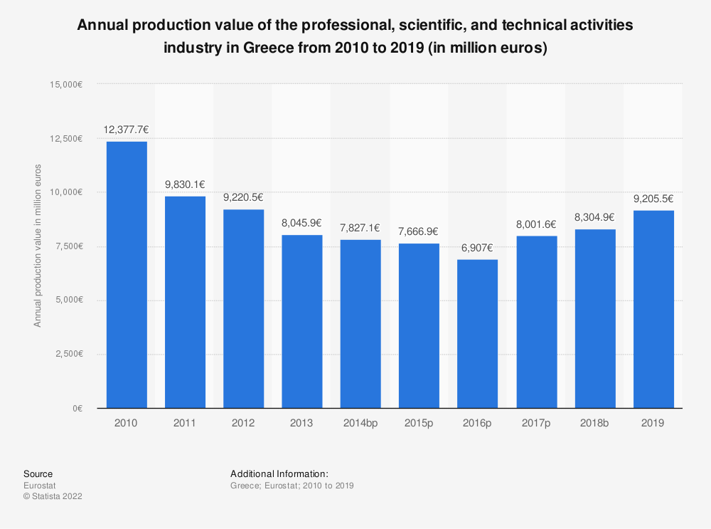 Statistic: Annual production value of the professional, scientific and technical activities industry in Greece from 2008 to 2015 (in million euros) | Statista
