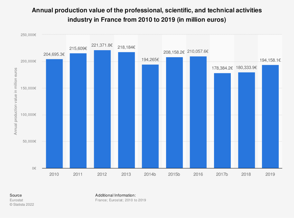 Statistic: Annual production value of the professional, scientific and technical activitiesindustry in France from 2008 to 2015 (in million euros)   Statista