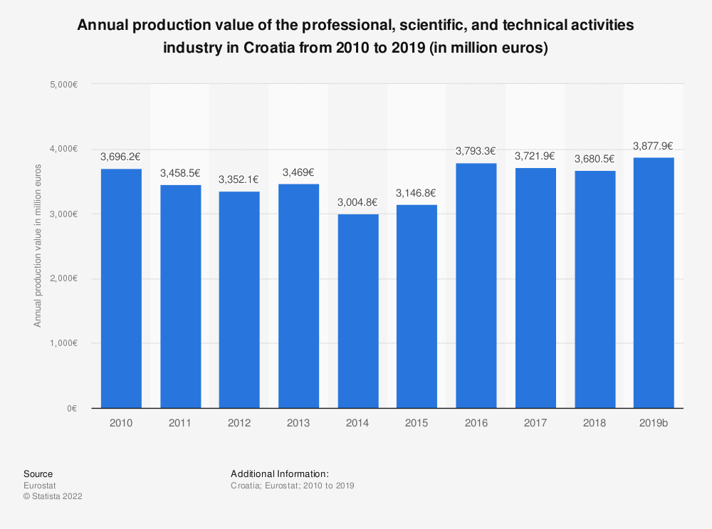 Statistic: Annual production value of the professional, scientific and technical activitiesindustry in Croatia from 2008 to 2015 (in million euros) | Statista