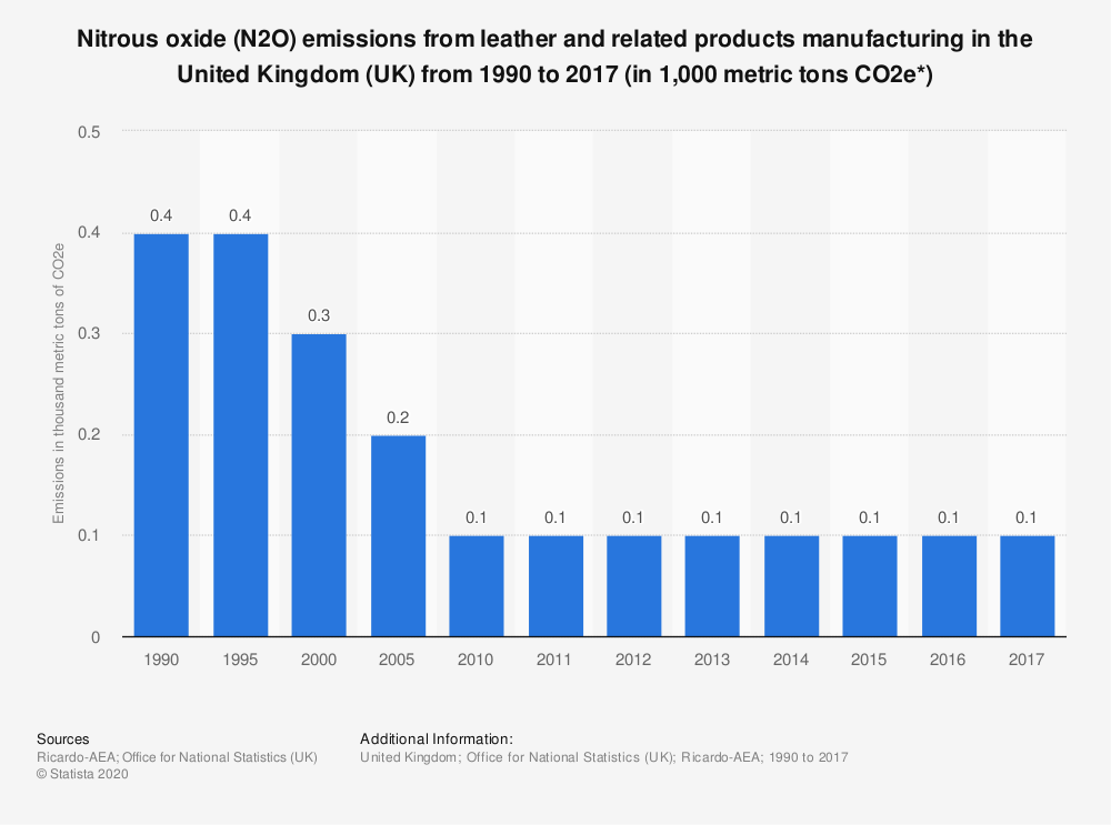 Statistic: Nitrous oxide (N2O) emissions from leather and related products manufacturing in the United Kingdom (UK) from 1990 to 2017 (in 1,000 metric tons CO2e*) | Statista