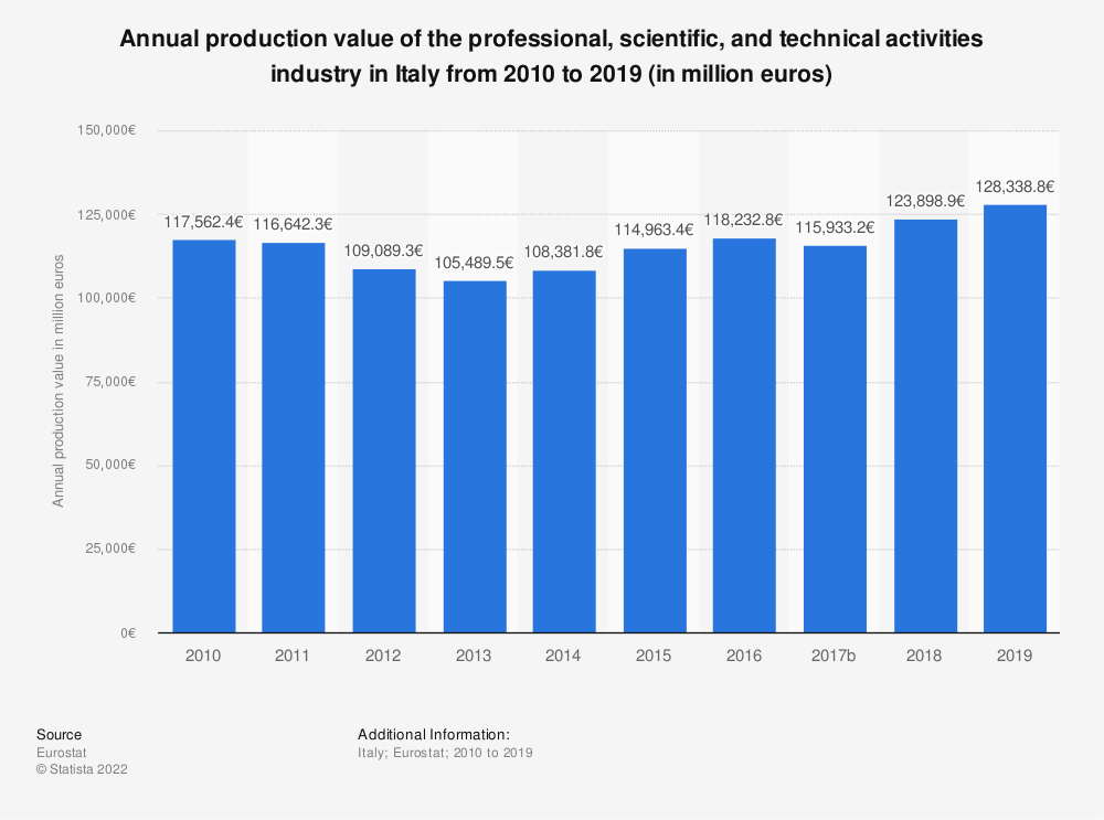 Statistic: Annual production value of the professional, scientific and technical activitiesindustry in Italy from 2008 to 2015 (in million euros) | Statista