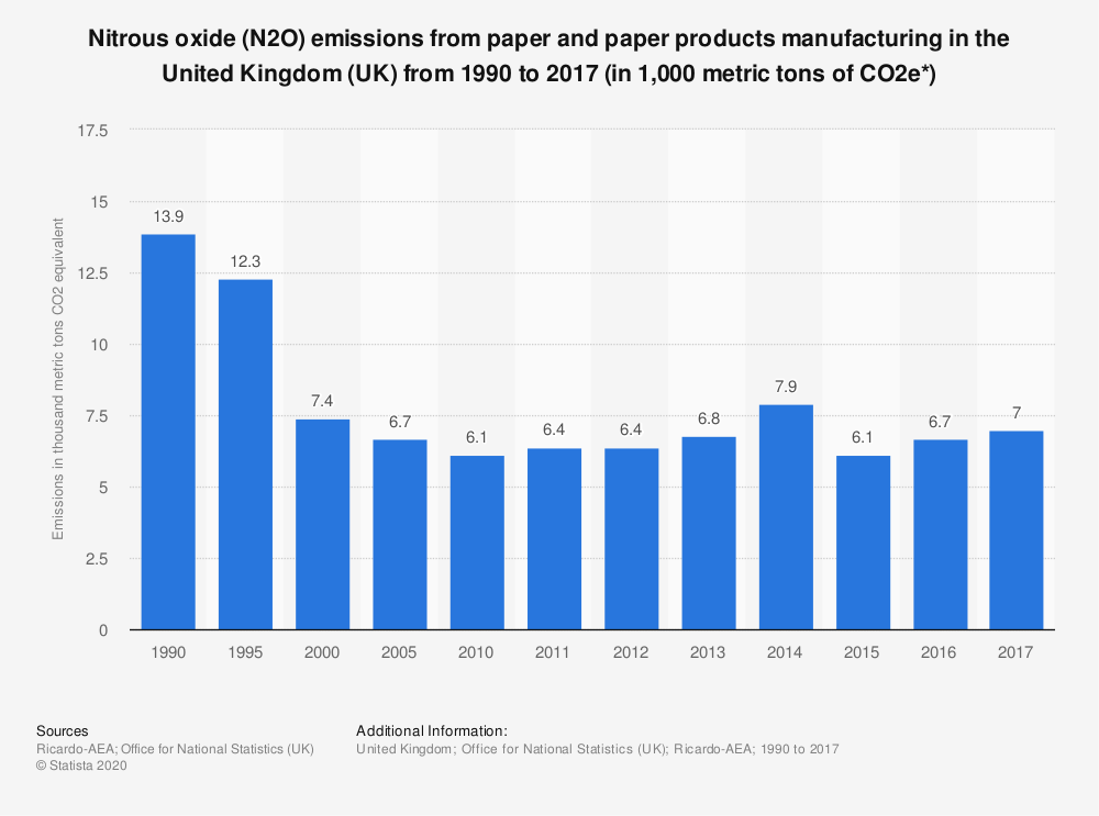 Statistic: Nitrous oxide (N2O) emissions from paper and paper products manufacturing in the United Kingdom (UK) from 1990 to 2017 (in 1,000 metric tons of CO2e*) | Statista
