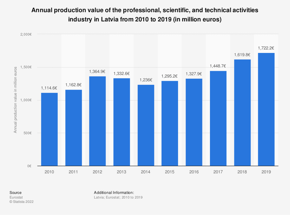 Statistic: Annual production value of the professional, scientific and technical activitiesindustry in Latvia from 2008 to 2015 (in million euros) | Statista