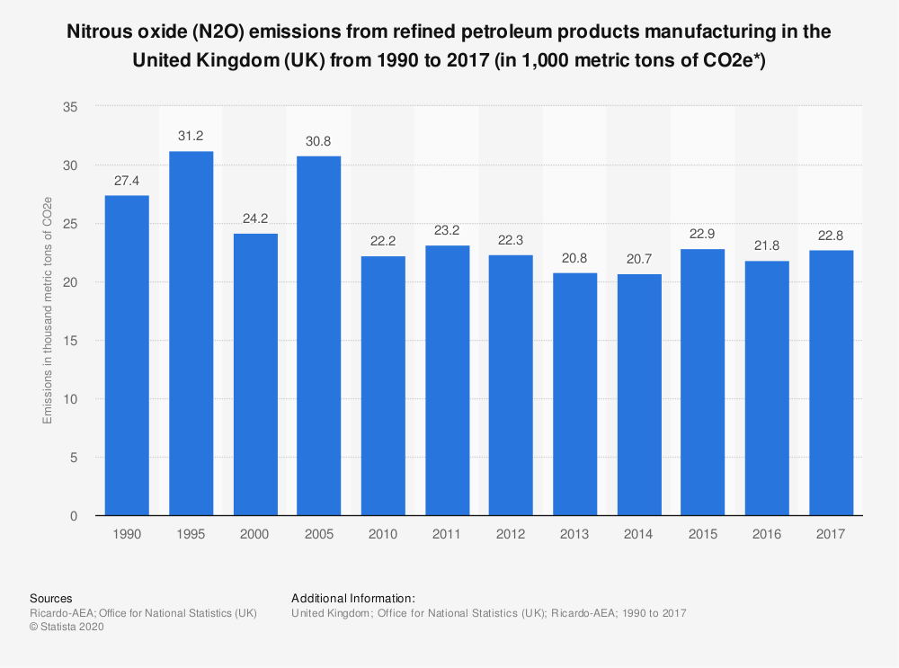 Statistic: Nitrous oxide (N2O) emissions from refined petroleum products manufacturing in the United Kingdom (UK) from 1990 to 2017 (in 1,000 metric tons of CO2e*) | Statista