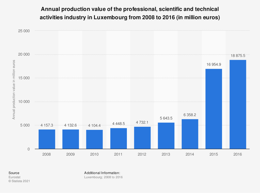Statistic: Annual production value of the professional, scientific and technical activitiesindustry in Luxembourg from 2008 to 2016 (in million euros) | Statista
