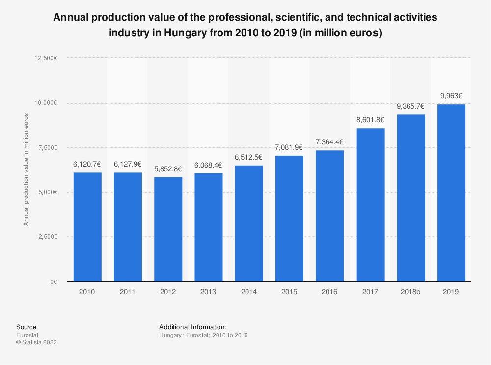 Statistic: Annual production value of the professional, scientific and technical activities industry in Hungary from 2008 to 2015 (in million euros) | Statista