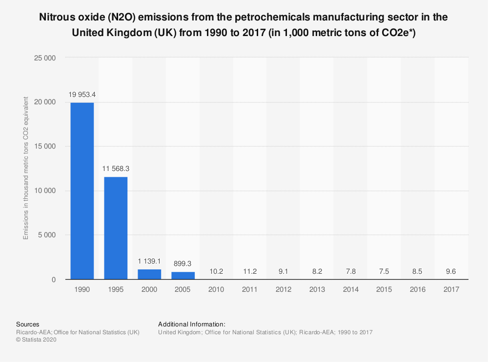 Statistic: Nitrous oxide (N2O) emissions from the petrochemicals manufacturing sector in the United Kingdom (UK) from 1990 to 2017 (in 1,000 metric tons of CO2e*) | Statista