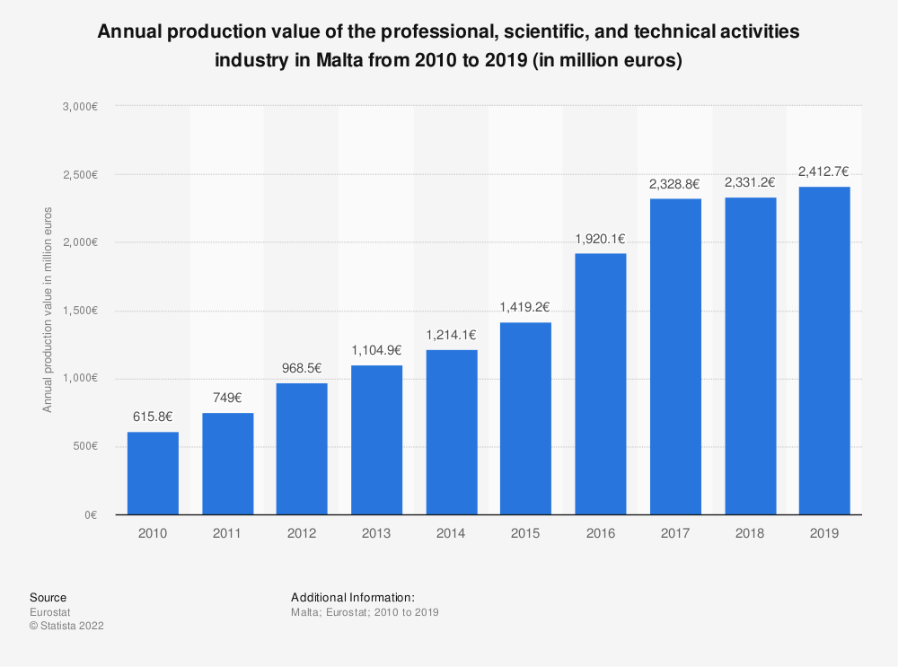 Statistic: Annual production value of the professional, scientific and technical activitiesindustry in Malta from 2008 to 2015 (in million euros) | Statista