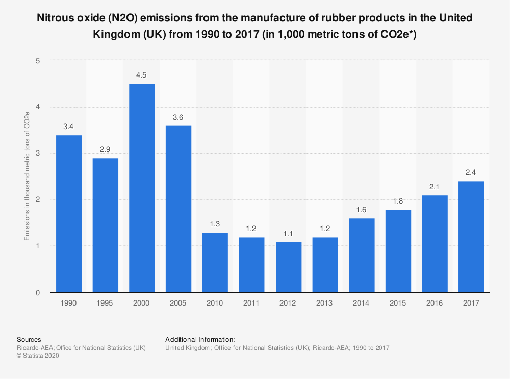 Statistic: Nitrous oxide (N2O) emissions from the manufacture of rubber products in the United Kingdom (UK) from 1990 to 2017 (in 1,000 metric tons of CO2e*) | Statista