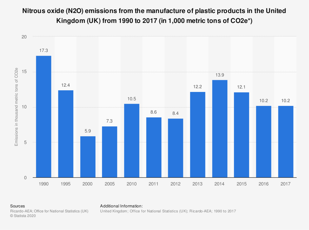 Statistic: Nitrous oxide (N2O) emissions from the manufacture of plastic products in the United Kingdom (UK) from 1990 to 2017 (in 1,000 metric tons of CO2e*)   Statista