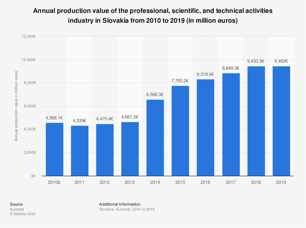 Statistic: Annual production value of the professional, scientific and technical activities industry in Slovakia from 2008 to 2015 (in million euros) | Statista